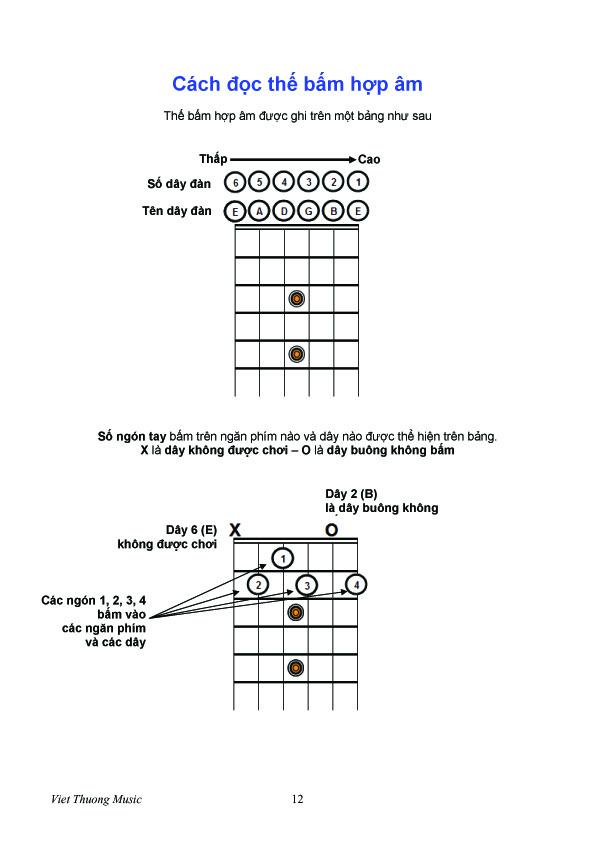Học guitar căn bản